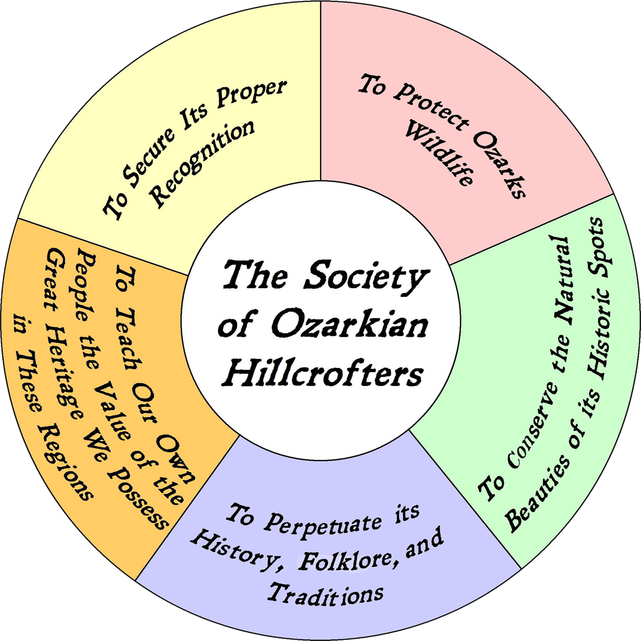 The Society of Ozarkian Hillcrofters